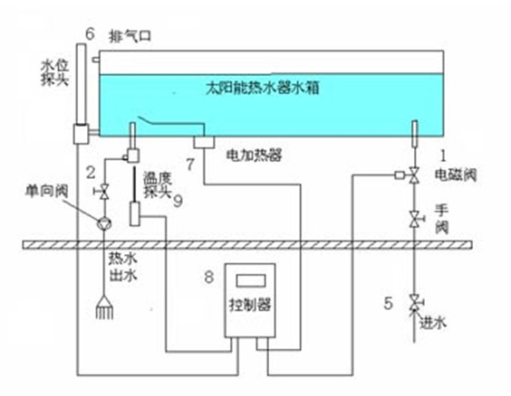 太阳能热水器控制器安装示意图