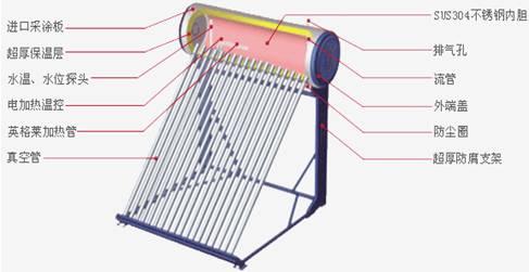 太阳能热水器结构图及部件说明